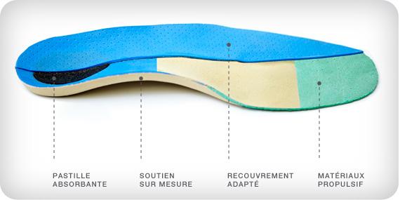 Orthèse composée d'une pastille absorbante au talon, d'un soutien sur mesure au milieu du pied, de matériaux propulsif à l'avant et avec un recouvrement adapté à grandeur.